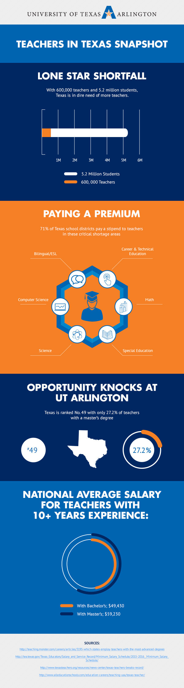 A look at teachers in texas uta online uta infographic texas teachers xflitez Choice Image