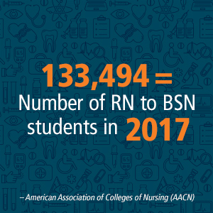 Number of Rn to BSN students nationwide